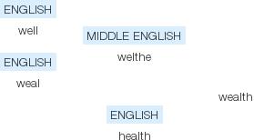 wealth_definition