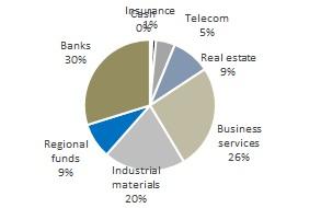 industry allocation